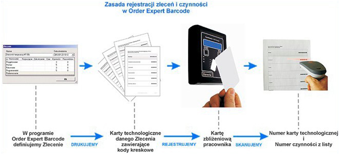 rejestracja - kody kreskowe