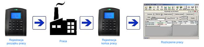 programKZSchemat1
