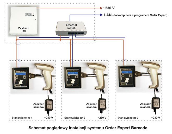 schemat instalacji systemu OEB